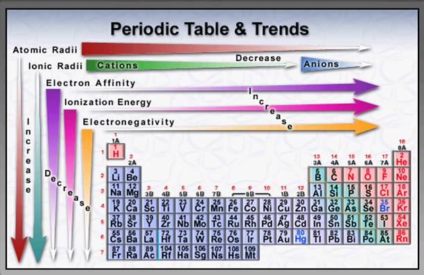 Unit 3 atomic structure and periodic table welcome to chemistry download file urtaz
